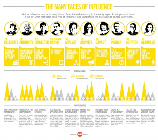 Influence marketing: Faces of influence