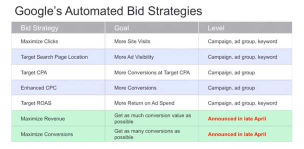 Google's automated bid strategies