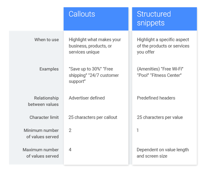 Callouts vs structured snippets
