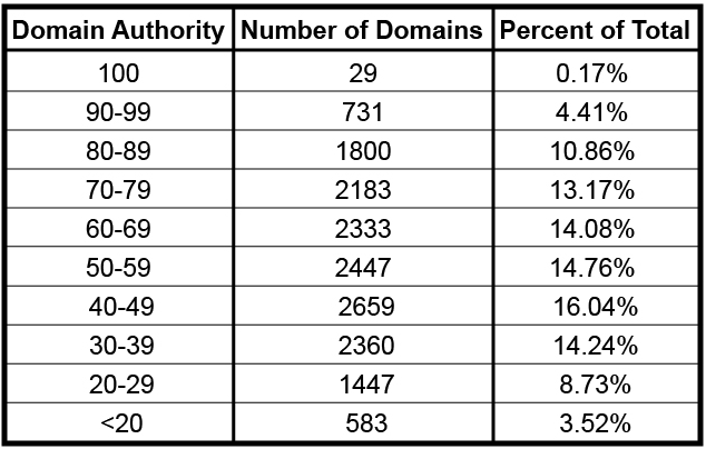 domain authority rich answers