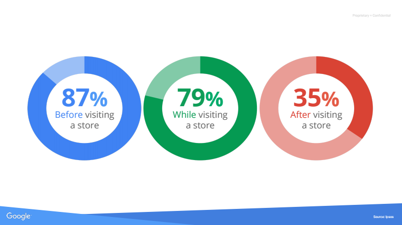 87% before, 79% while, 35% after visiting a store